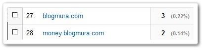 ブログ村アクセス数